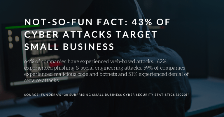 "Cybersecurity stats from Fundera | a featured image from the LOJO Marketing article ""11 Tips on How To Secure My WordPress Website""."