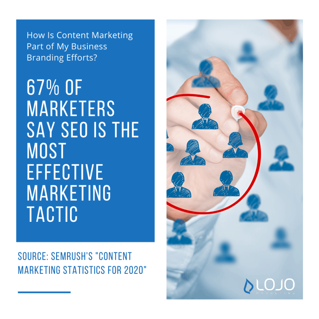 "A factoid from SEMrush | A featured image from ""How Is Content Marketing Part of My Business Branding Efforts?"" by LOJO Marketing"