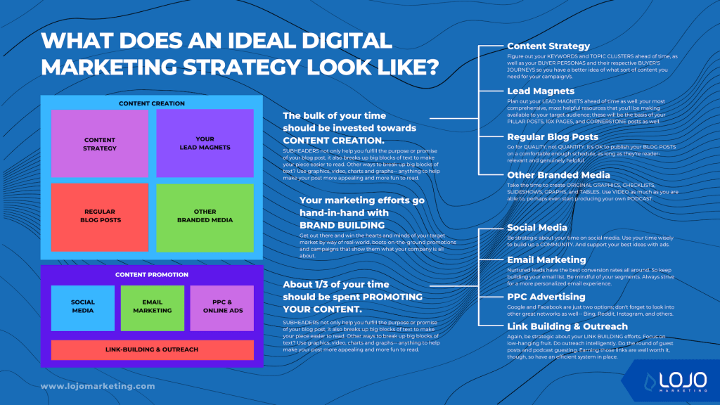 A graphic illustrating the ideal digital marketing strategy