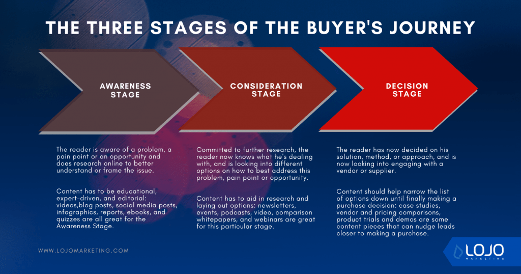 A graphic depicting the three stages of the buyer's journey