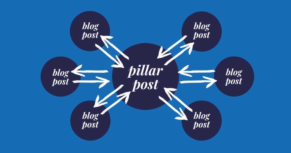 A diagram that shows how topic clusters are structured   A featured image for a blog post on topic clusters by LOJO Marketing.