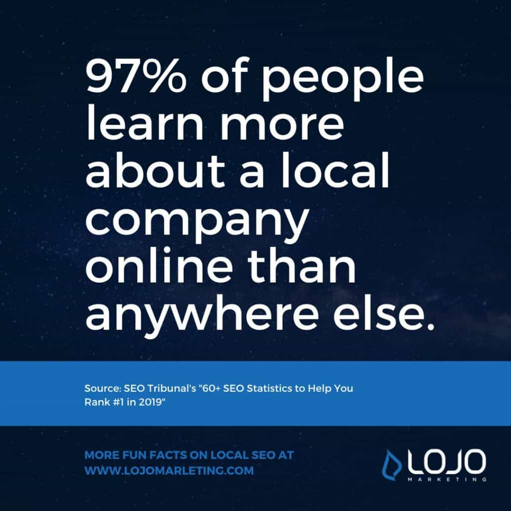 A fun fact about Local SEO and citation-building from LOJO Marketing