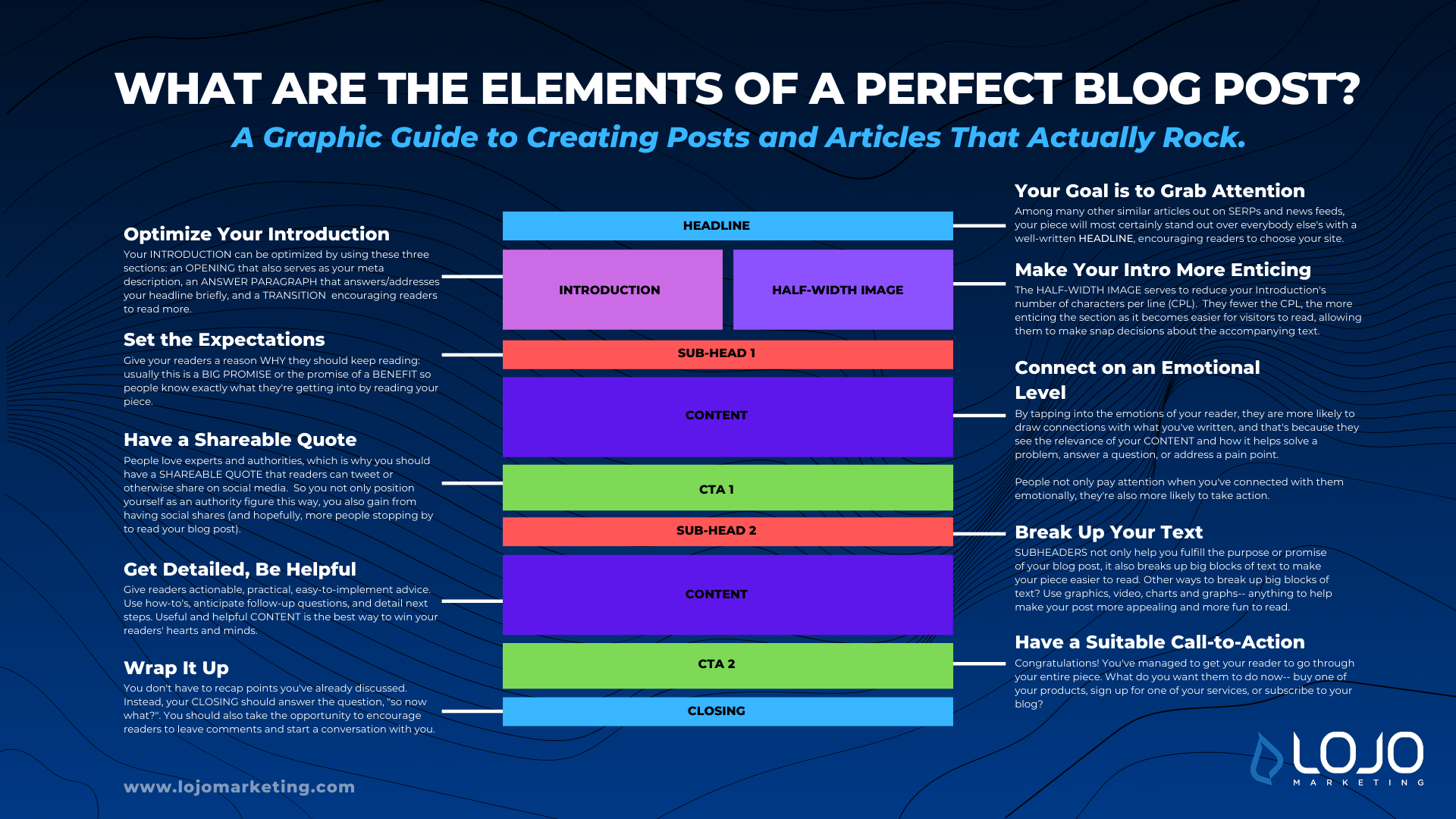 A graphic illustrating the elements of a perfect blog post.