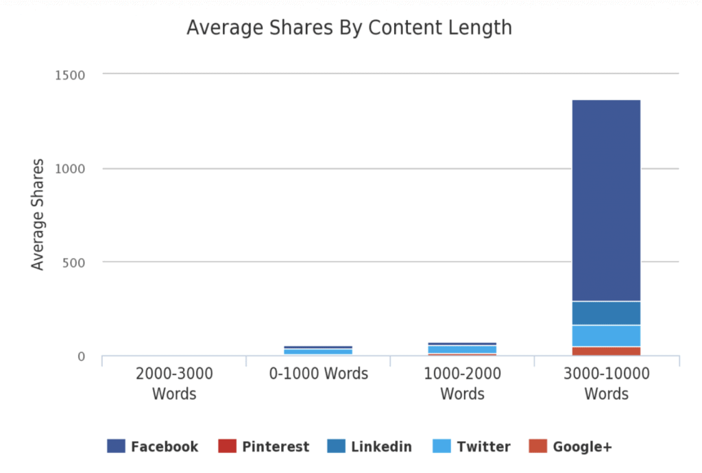 "A screenshot from BuzzSumo | One of many blogging fun facts from the article ""How Long Should a Blog Article (Really) Be?"" from LOJO Marketing."