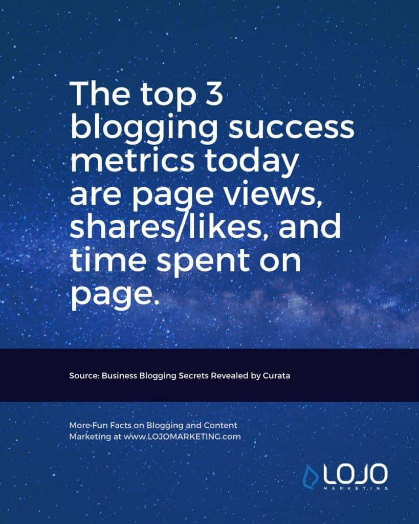 "A fun fact about blogging from Curata | One of many blogging fun facts from the article ""How Do I Create The Perfect Blog Post?"" from LOJO Marketing."