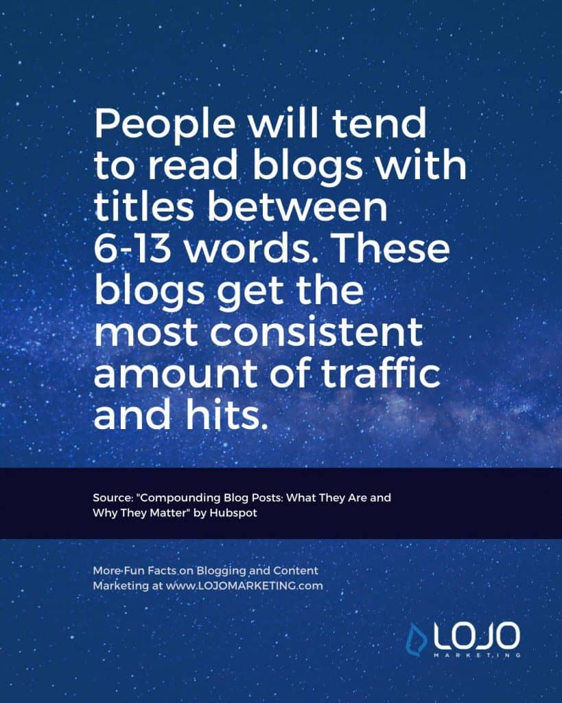 "A fun fact about blogging from Hubspot | One of many blogging fun facts from the article ""How Do I Create The Perfect Blog Post?"" from LOJO Marketing."