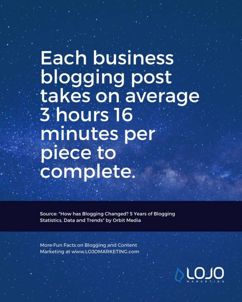 "A fun fact about blogging from Orbit Media | One of many blogging fun facts from the article ""How Do I Create The Perfect Blog Post?"" from LOJO Marketing."