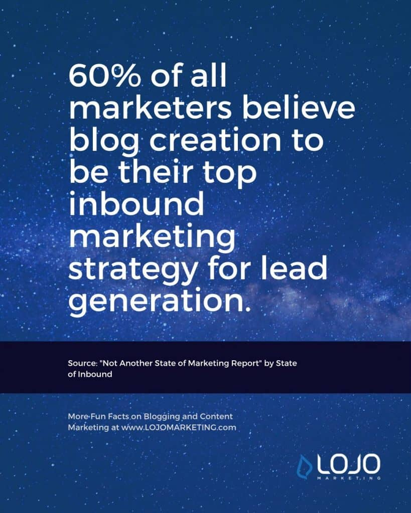 "A fun fact about blogging from The State of Inbound | One of many blogging fun facts from the article ""How Do I Create The Perfect Blog Post?"" from LOJO Marketing."