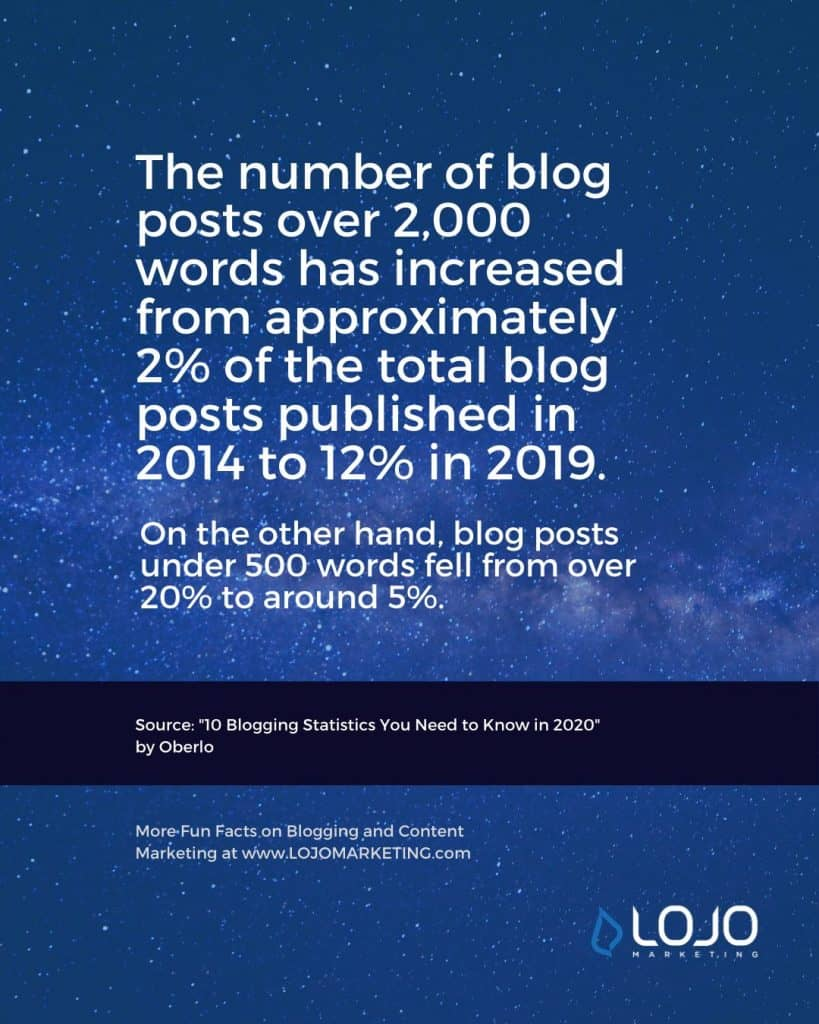 "A fun fact about blogging from Oberlo | One of many blogging fun facts from the article ""How Long Should a Blog Article (Really) Be?"" from LOJO Marketing."