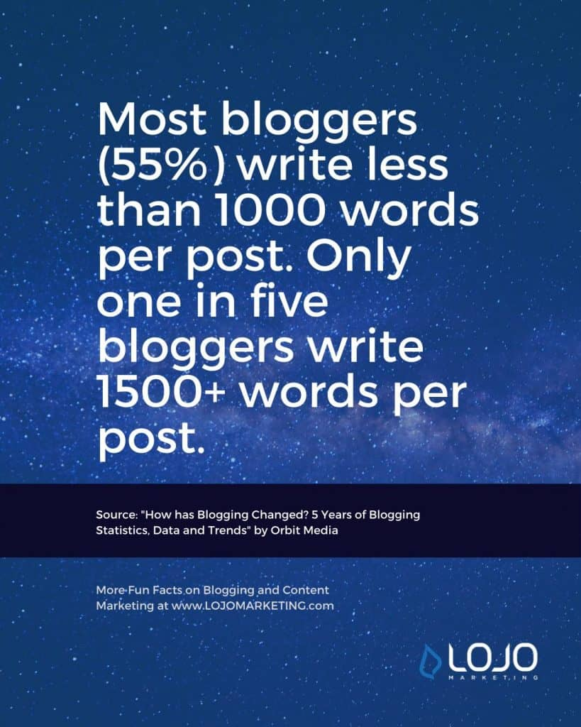 "A fun fact about blogging from Orbit Media | One of many blogging fun facts from the article ""How Long Should a Blog Article (Really) Be?"" from LOJO Marketing."