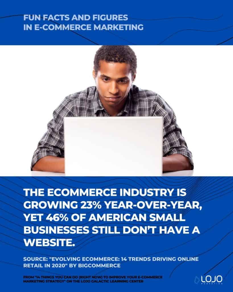 "A fun fact on e-commerce marketing from BigCommerce | A featured image from ""14 Things You Can Do (Right Now) To Improve Your Ecommerce Marketing Strategy"" by LOJO Marketing 
