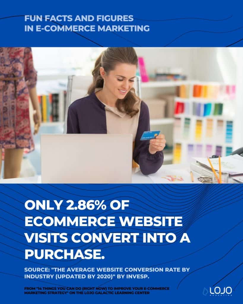 "A fun fact on e-commerce marketing from Invesp | A featured image from ""14 Things You Can Do (Right Now) To Improve Your Ecommerce Marketing Strategy"" by LOJO Marketing 