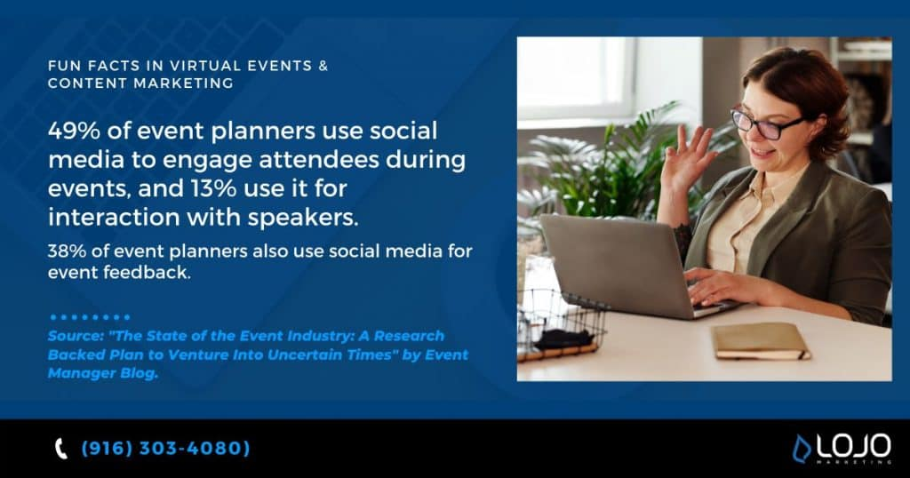 "An interesting fact about virtual events and content marketing from Event Manager Blog | a featured image from the LOJO article, ""Five Actionable Ways To More Effectively Promote Your Virtual Event""."