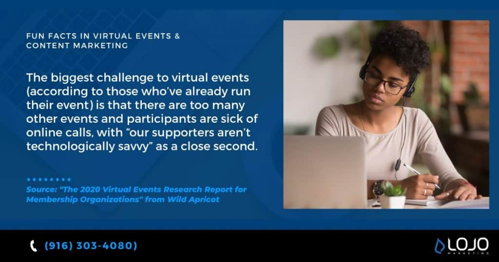 "An interesting fact about virtual events and content marketing from Wild Apricot | a featured image from the LOJO article, ""Five Actionable Ways To More Effectively Promote Your Virtual Event""."