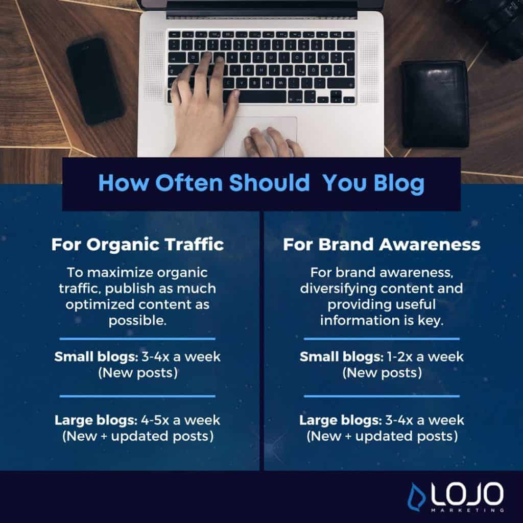 """An interesting graphic summarizing how often you should be blogging 