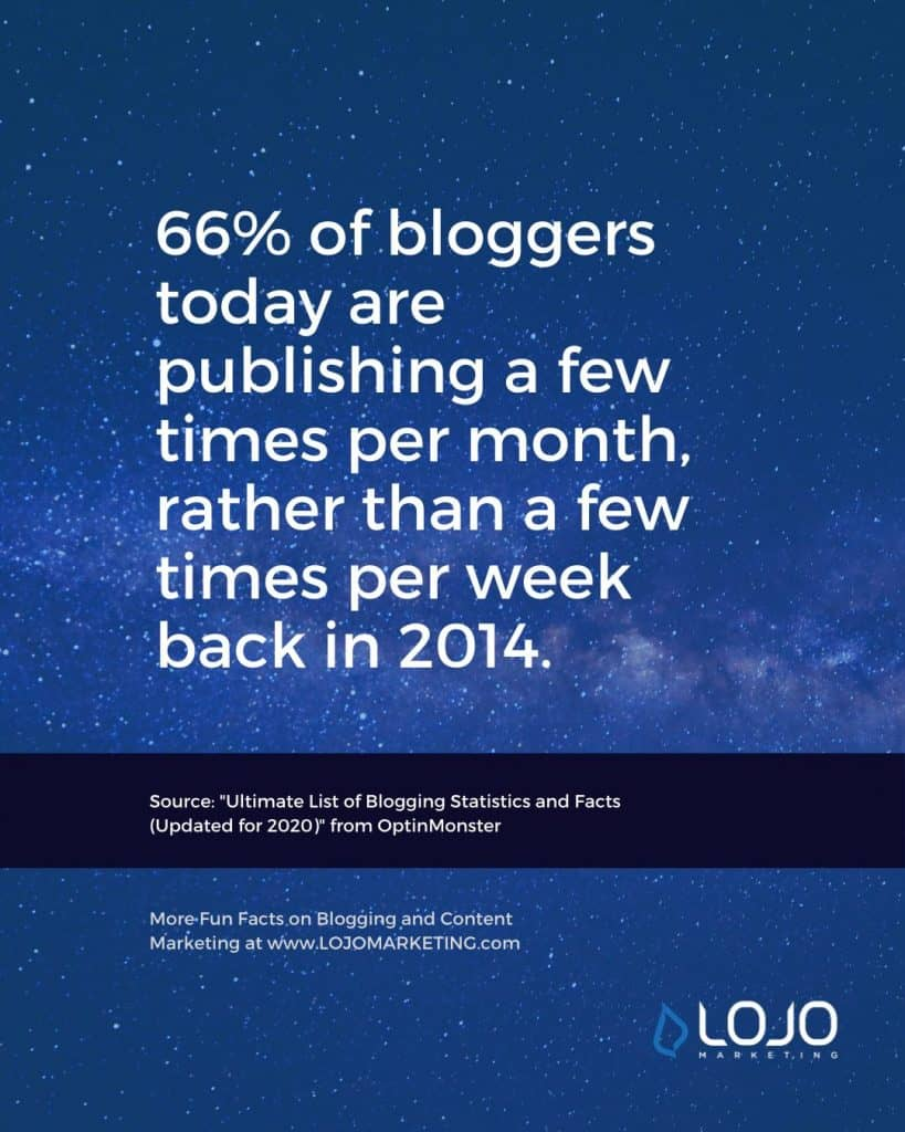 """An interesting fact about blogging from OptinMonster 