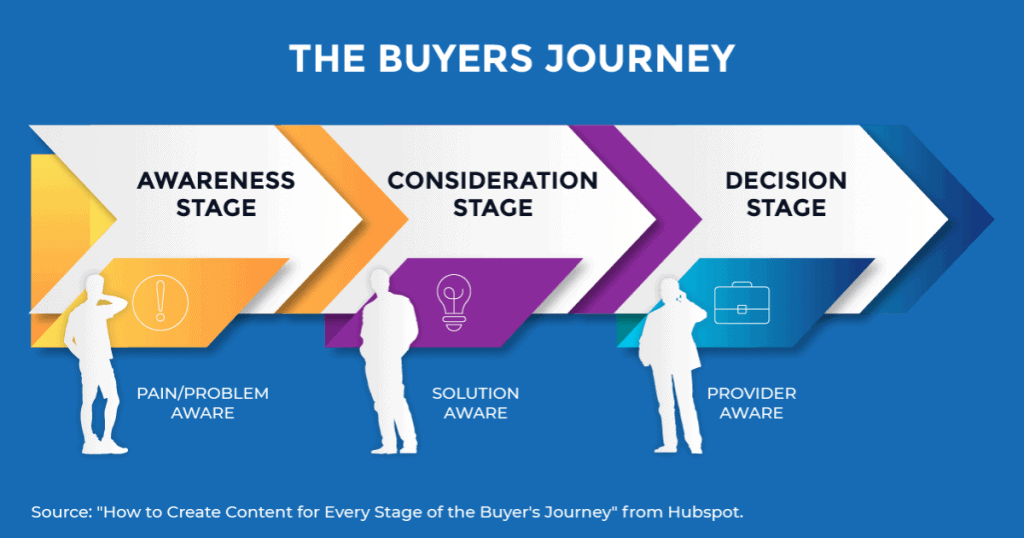 """A graphic showing the three stages of the buyer's journey 