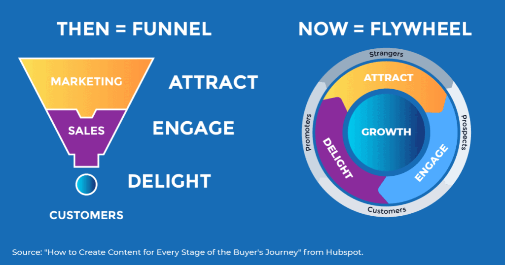 """A graphic showing the evolution of the funnel into a flywheel 