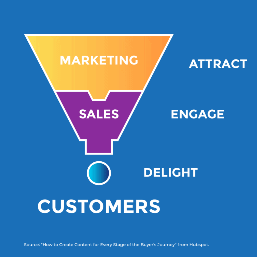 """A graphic showing the key ideas behind the three stages of the buyer's journey 