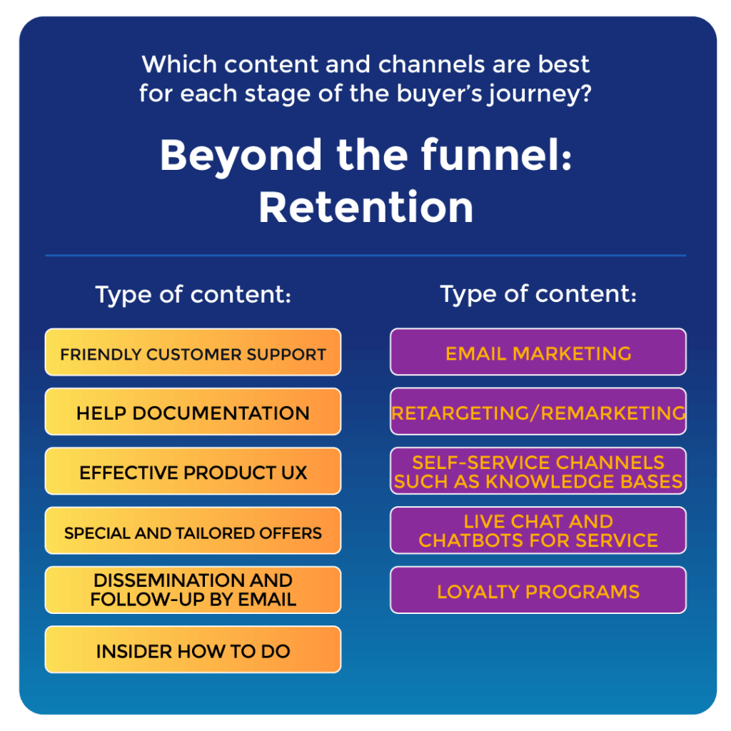 """A graphic showing the channels and types of content you might use for Beyond the Funnel (BeFu) 