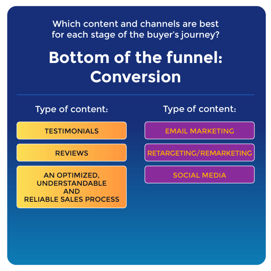 """A graphic showing the channels and types of content you might use for the Bottom of the Funnel (BoFu) 