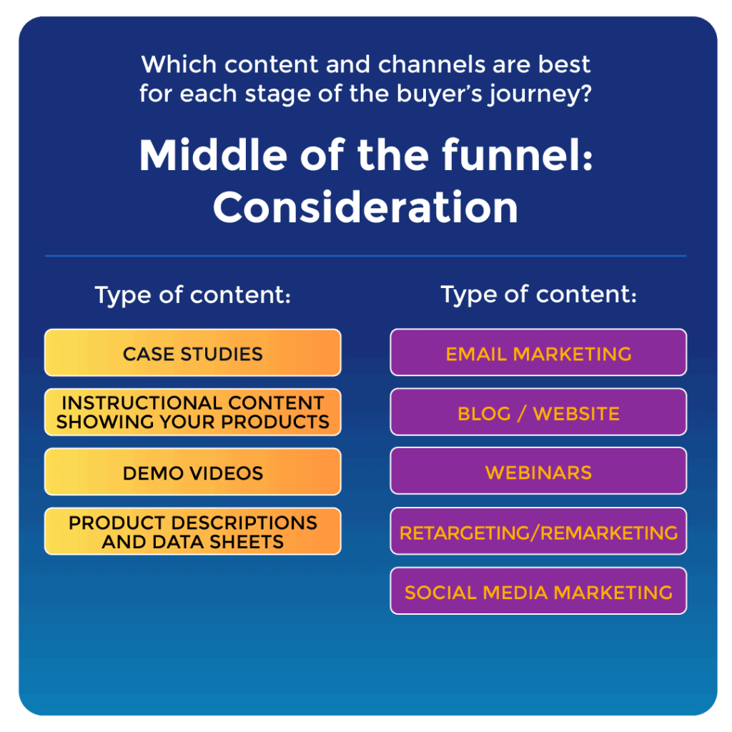 """A graphic showing the channels and types of content you might use for the Middle of the Funnel (MoFu) 