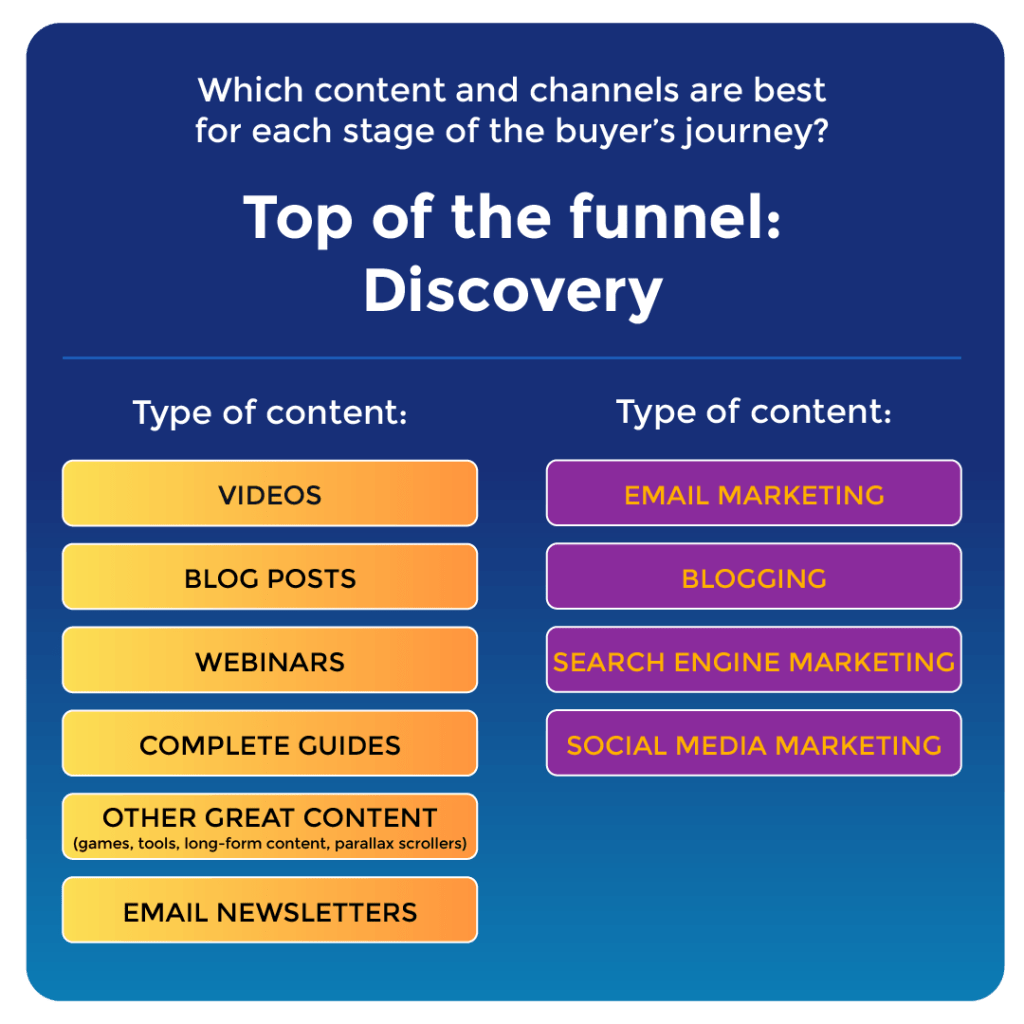 """A graphic showing the channels and types of content you might use for the Top of the Funnel (ToFu) 